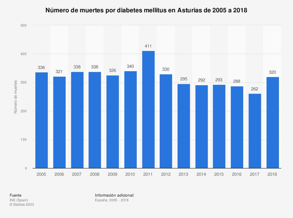 Estadística: Número de muertes por diabetes mellitus en Asturias de 2005 a 2018 | Statista