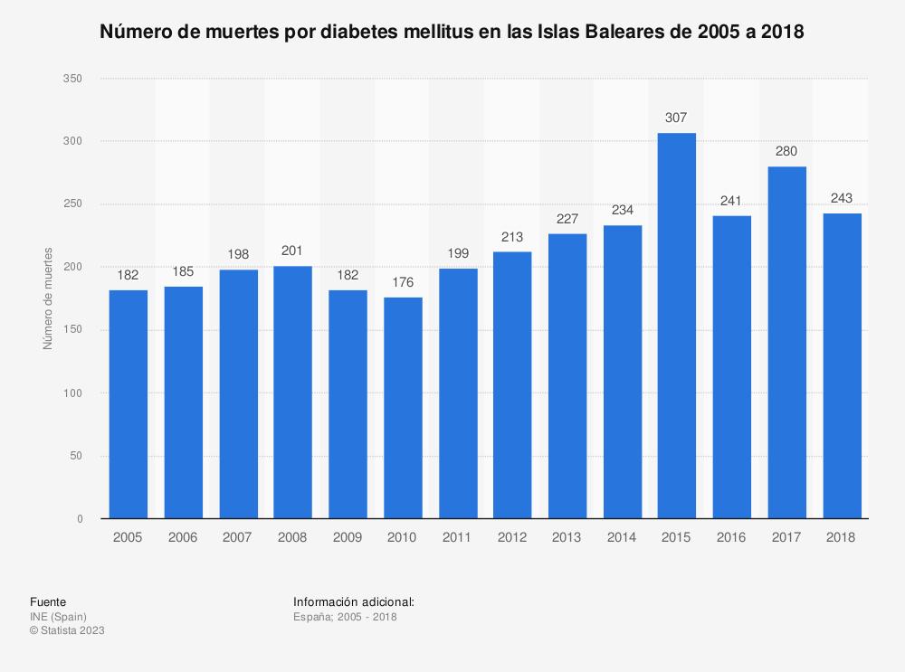 Estadística: Número de muertes por diabetes mellitus en las Islas Baleares de 2005 a 2018   Statista