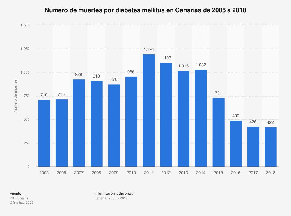 Estadística: Número de muertes por diabetes mellitus en Canarias de 2005 a 2017 | Statista