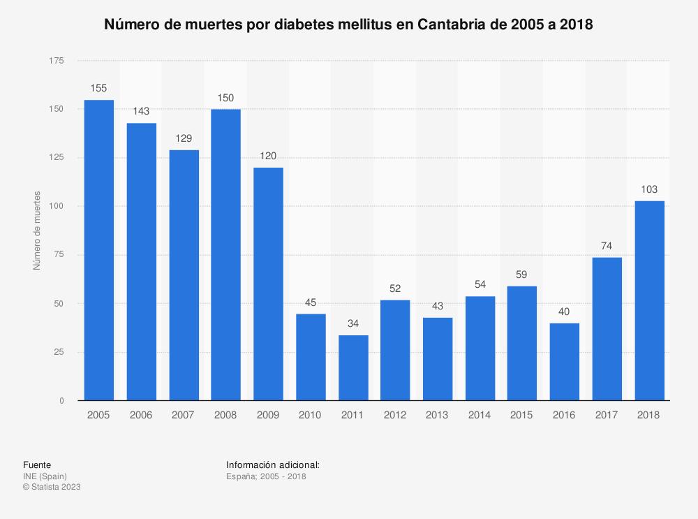 Estadística: Número de muertes por diabetes mellitus en Cantabria de 2005 a 2017 | Statista