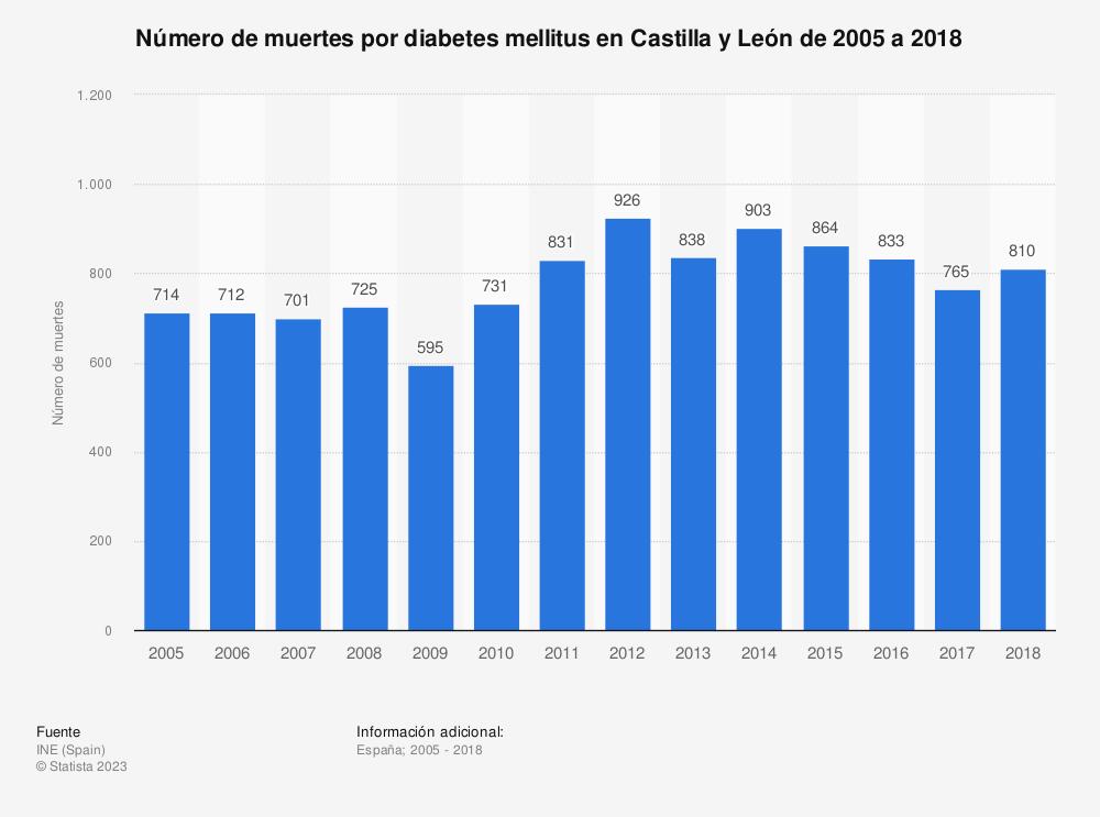 Estadística: Número de muertes por diabetes mellitus en Castilla y León de 2005 a 2018 | Statista
