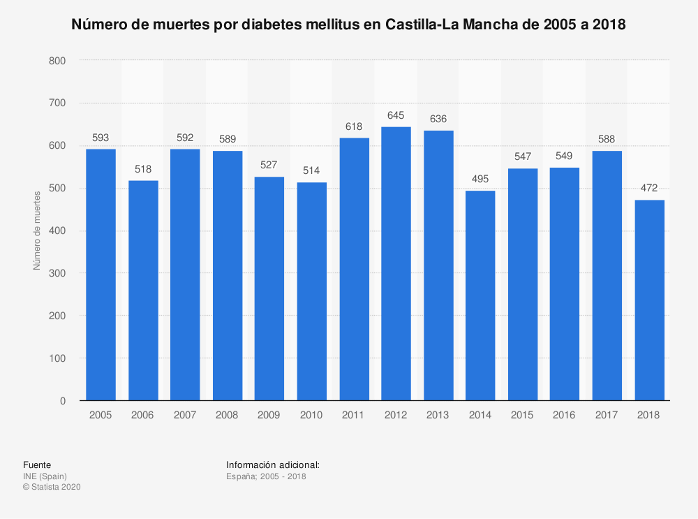 Estadística: Número de muertes por diabetes mellitus en Castilla-La Mancha de 2005 a 2018 | Statista