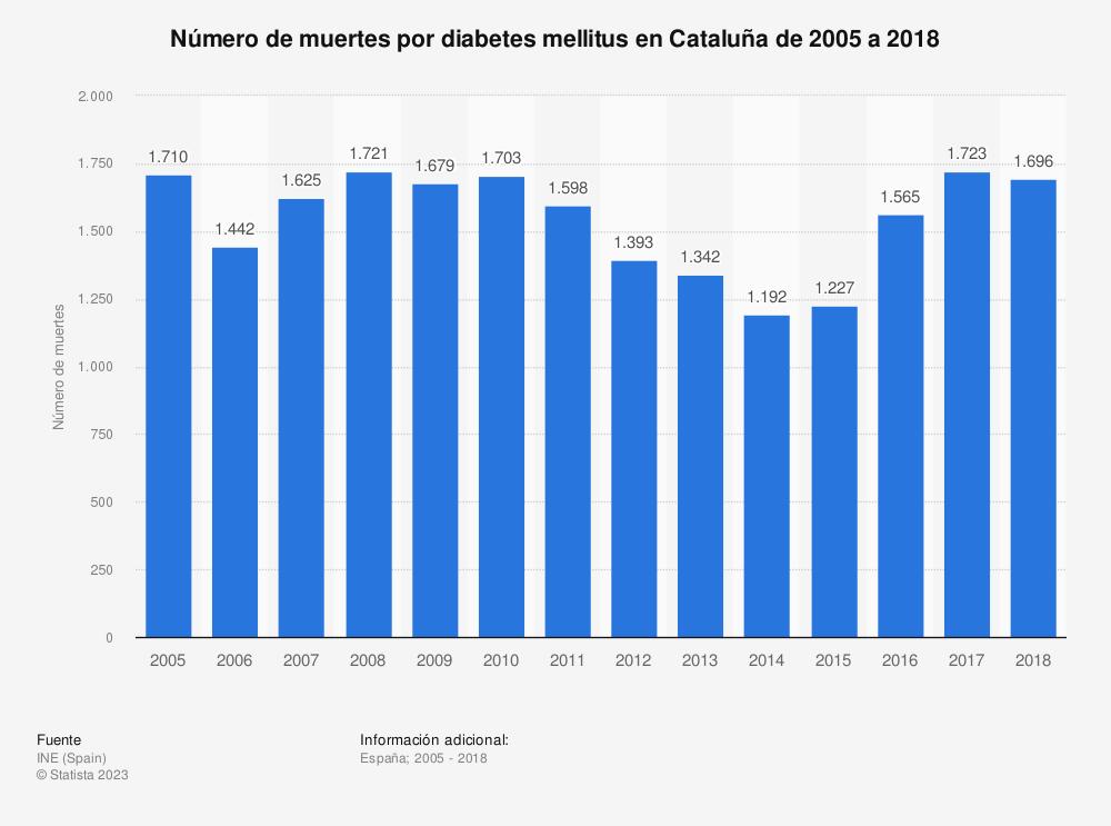 Estadística: Número de muertes por diabetes mellitus en Cataluña de 2005 a 2018 | Statista