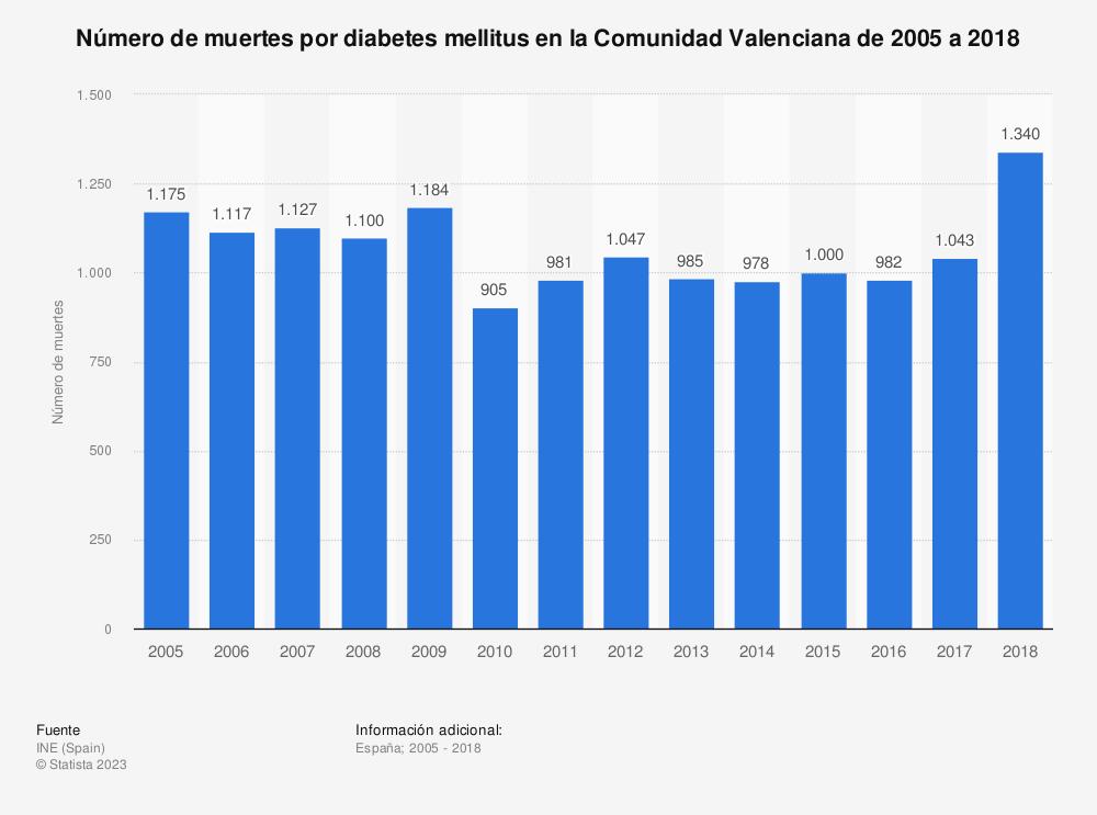 Estadística: Número de muertes por diabetes mellitus en la Comunidad Valenciana de 2005 a 2017 | Statista