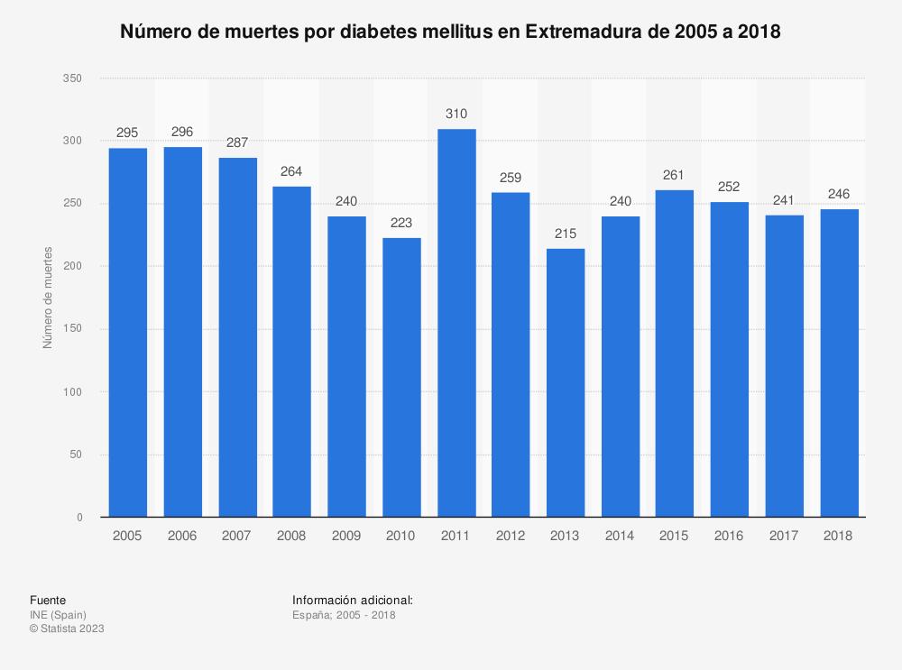 Estadística: Número de muertes por diabetes mellitus en Extremadura de 2005 a 2018 | Statista