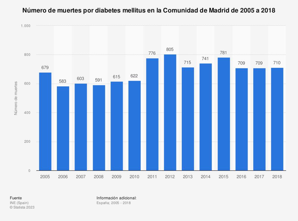 Estadística: Número de muertes por diabetes mellitus en la Comunidad de Madrid de 2005 a 2018 | Statista