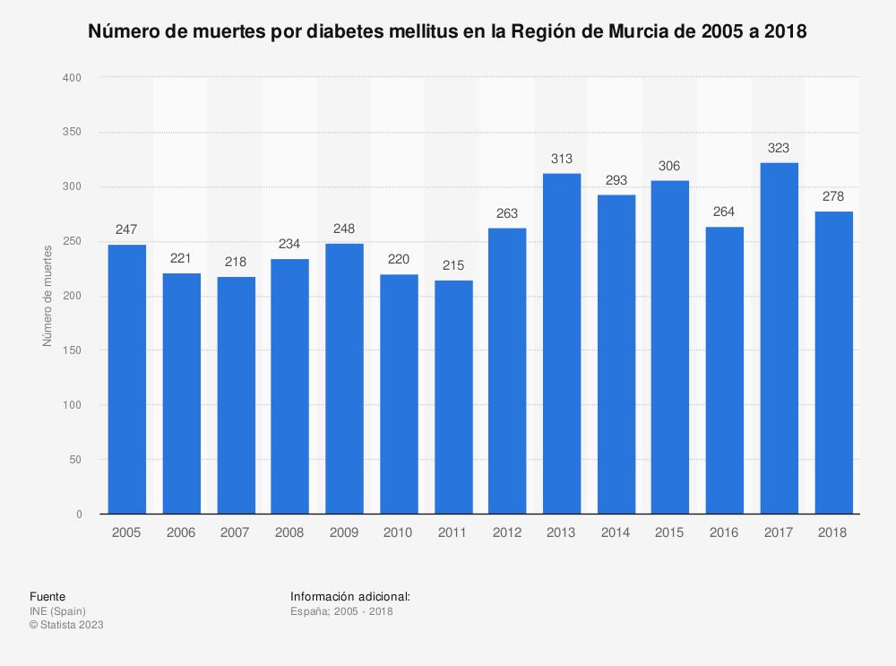 Estadística: Número de muertes por diabetes mellitus en la Región de Murcia de 2005 a 2017 | Statista