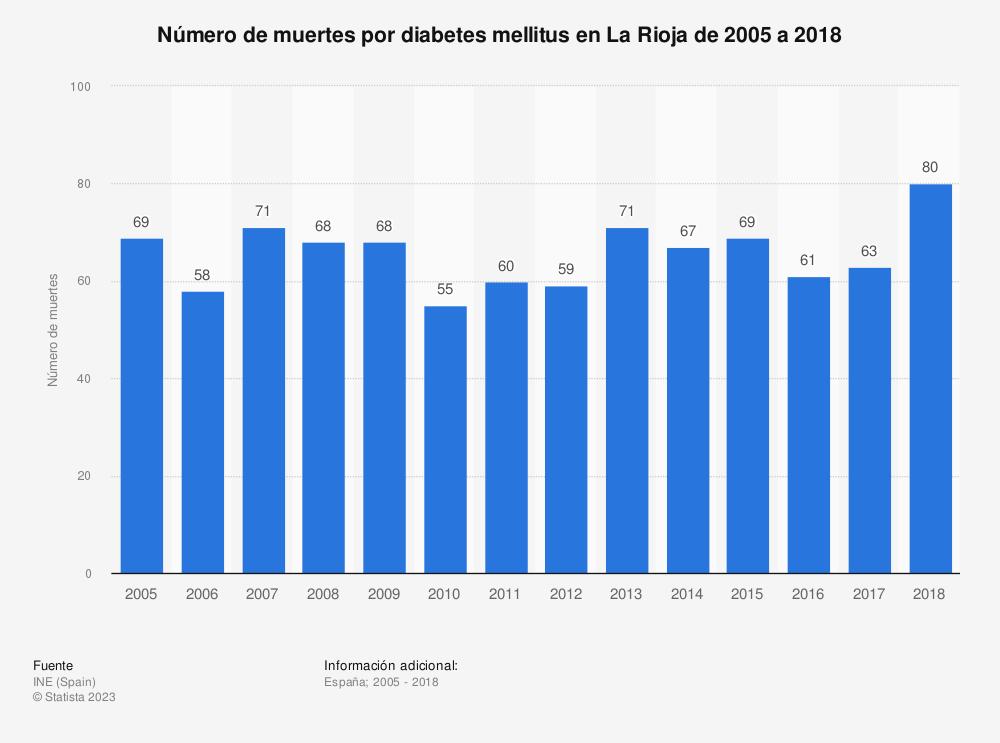 Estadística: Número de muertes por diabetes mellitus en La Rioja de 2005 a 2018 | Statista