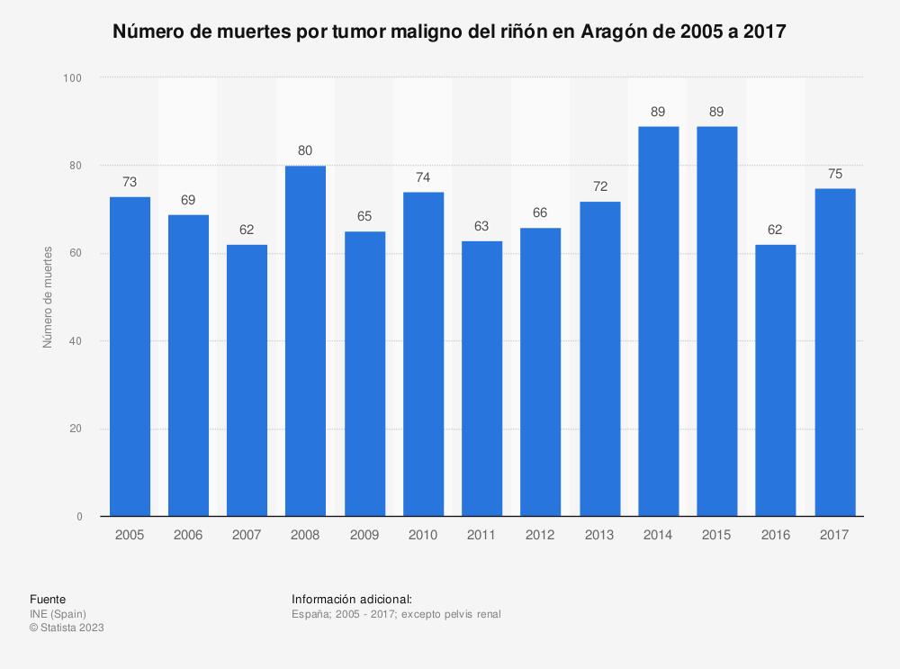 Estadística: Número de muertes por tumor maligno del riñón en Aragón de 2005 a 2017 | Statista