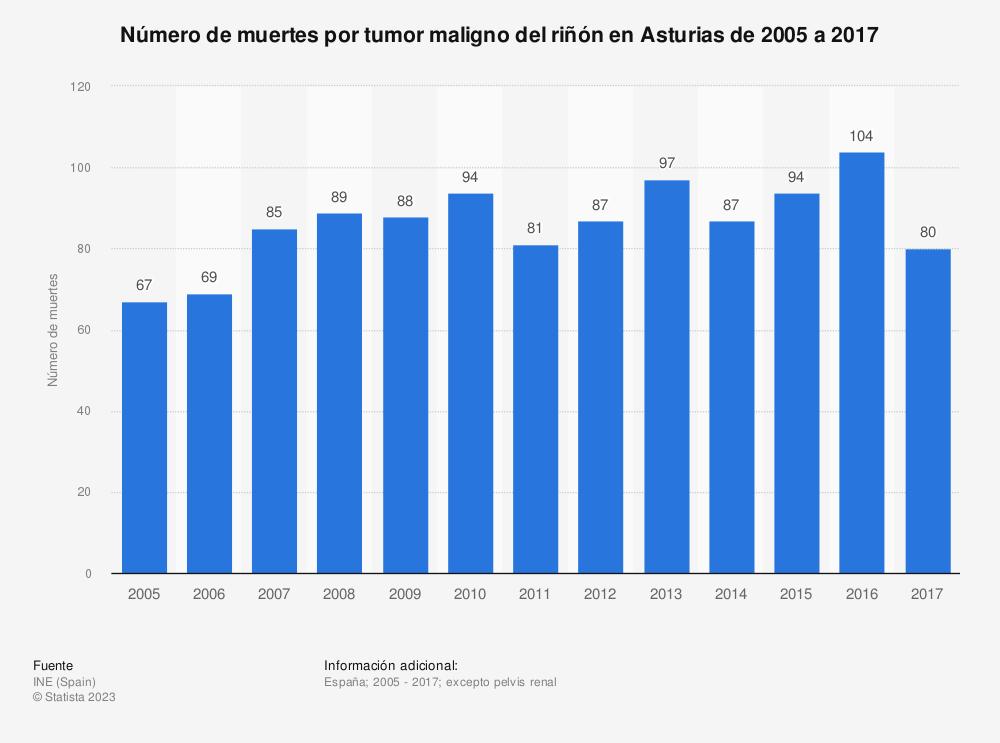 Estadística: Número de muertes por tumor maligno del riñón en Asturias de 2005 a 2017 | Statista