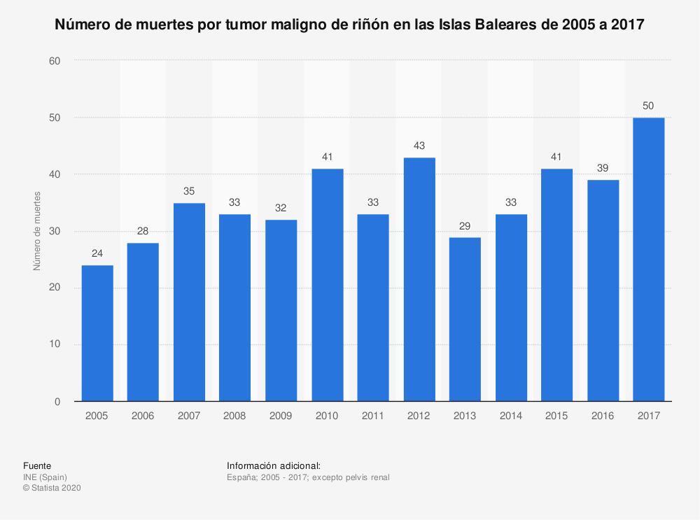 Estadística: Número de muertes por tumor maligno de riñón en las Islas Baleares de 2005 a 2017 | Statista