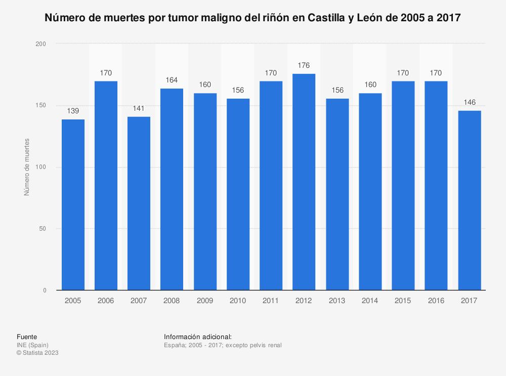 Estadística: Número de muertes por tumor maligno del riñón en Castilla y León de 2005 a 2017 | Statista