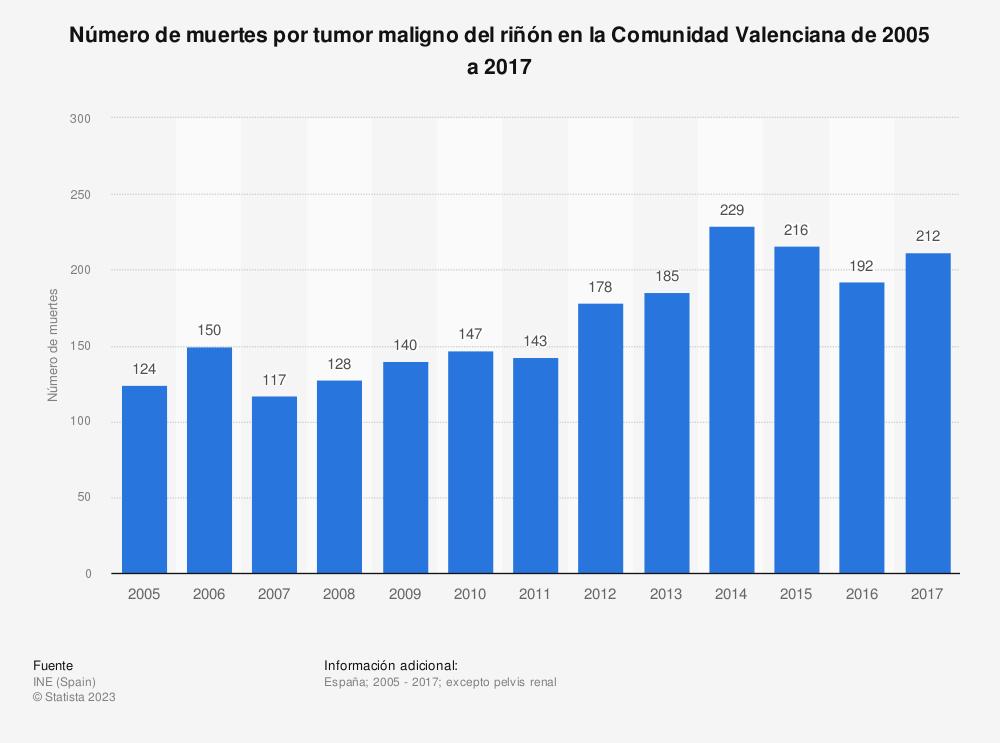 Estadística: Número de muertes por tumor maligno del riñón en la Comunidad Valenciana de 2005 a 2017 | Statista