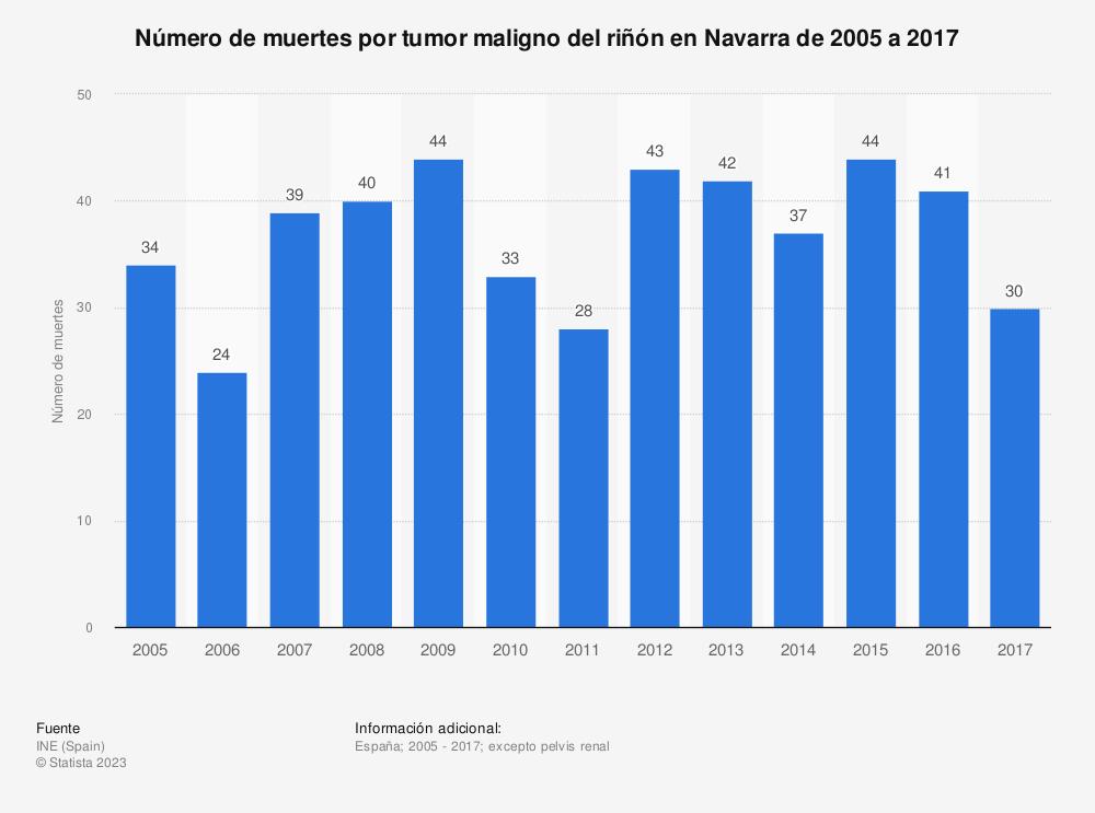 Estadística: Número de muertes por tumor maligno del riñón en Navarra de 2005 a 2017 | Statista