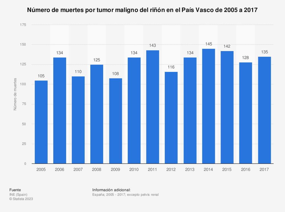 Estadística: Número de muertes por tumor maligno del riñón en el País Vasco de 2005 a 2017 | Statista