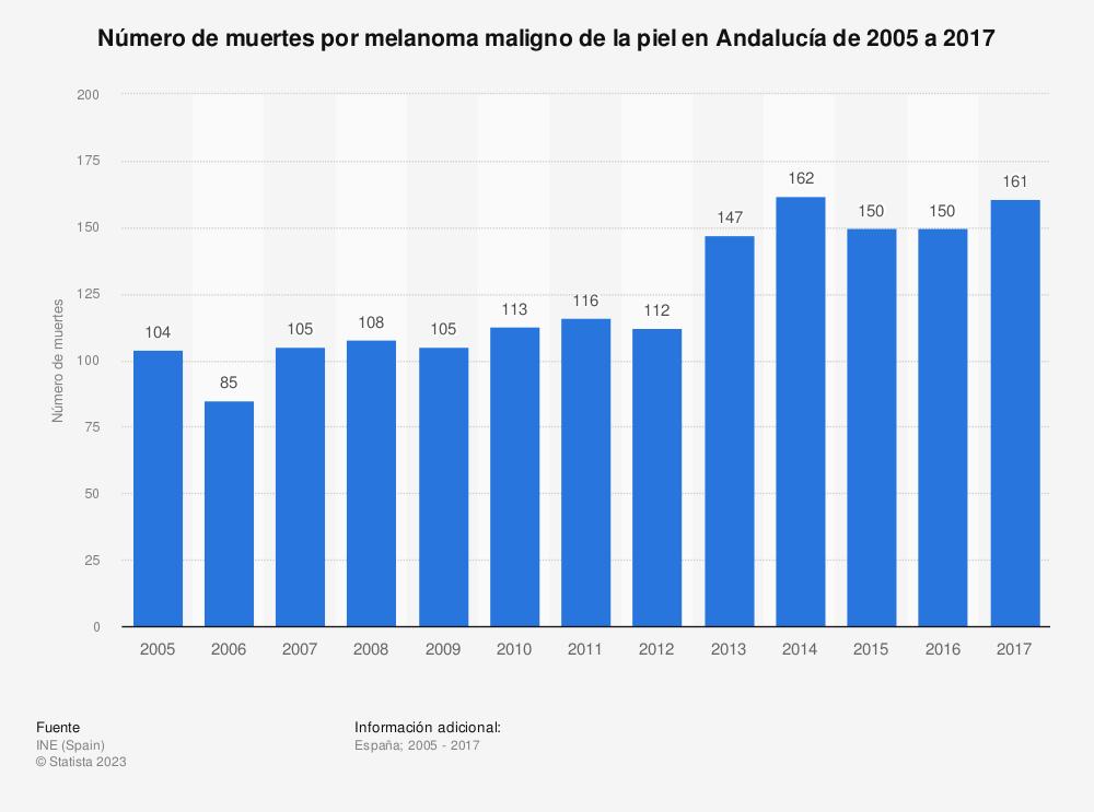 Estadística: Número de muertes por melanoma maligno de la piel en Andalucía de 2005 a 2017 | Statista