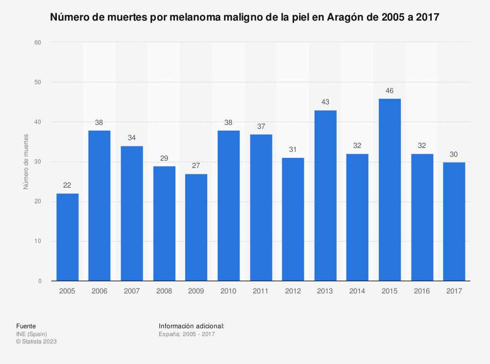 Estadística: Número de muertes por melanoma maligno de la piel en Aragón de 2005 a 2017 | Statista