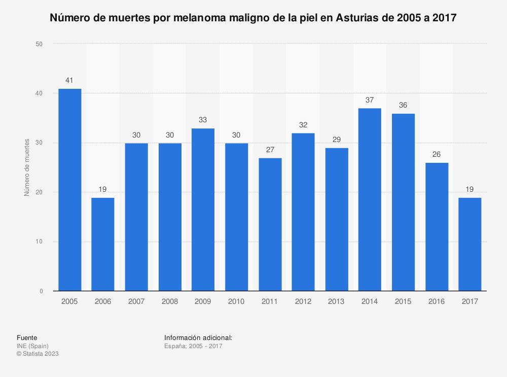 Estadística: Número de muertes por melanoma maligno de la piel en Asturias de 2005 a 2017 | Statista