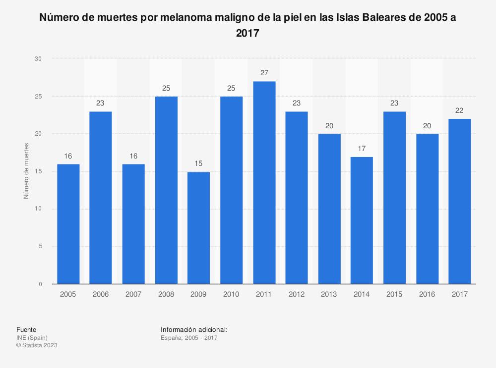 Estadística: Número de muertes por melanoma maligno de la piel en las Islas Baleares de 2005 a 2017 | Statista