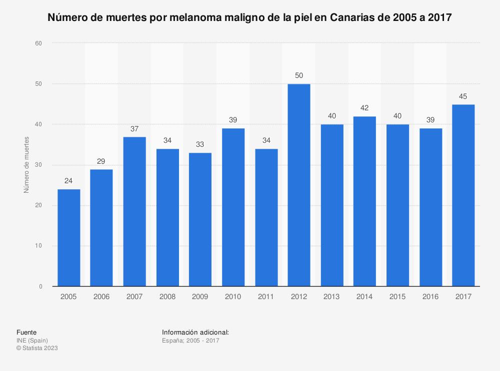 Estadística: Número de muertes por melanoma maligno de la piel en Canarias de 2005 a 2017 | Statista