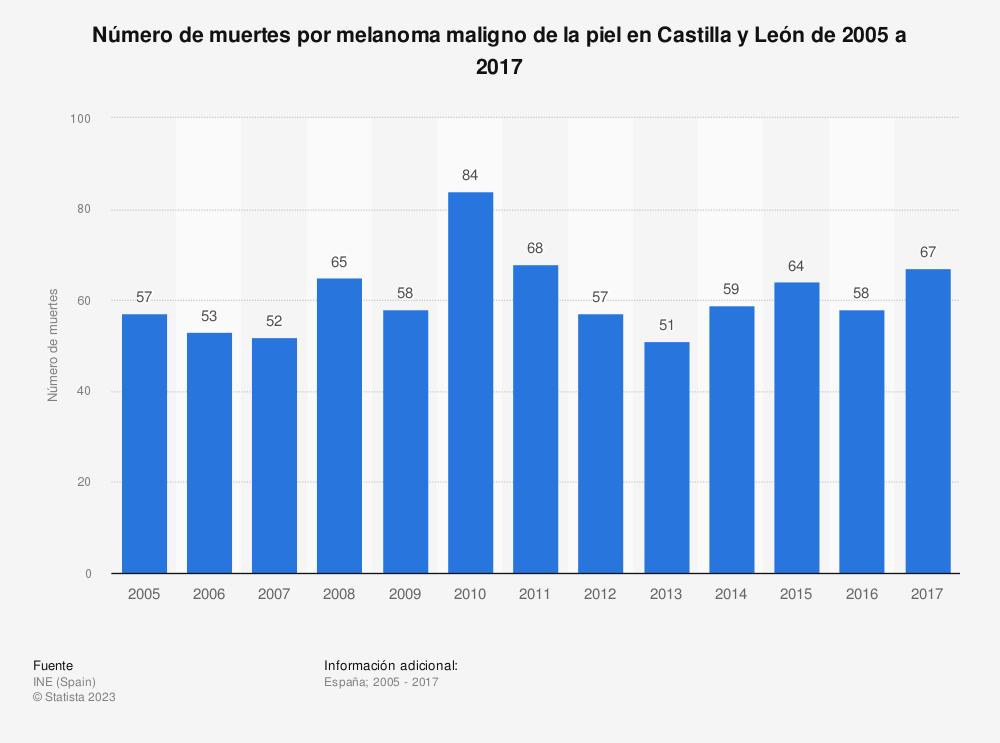 Estadística: Número de muertes por melanoma maligno de la piel en Castilla y León de 2005 a 2017 | Statista