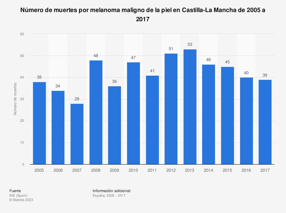 Estadística: Número de muertes por melanoma maligno de la piel en Castilla-La Mancha de 2005 a 2017 | Statista