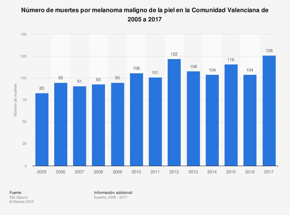 Estadística: Número de muertes por melanoma maligno de la piel en la Comunidad Valenciana de 2005 a 2017 | Statista