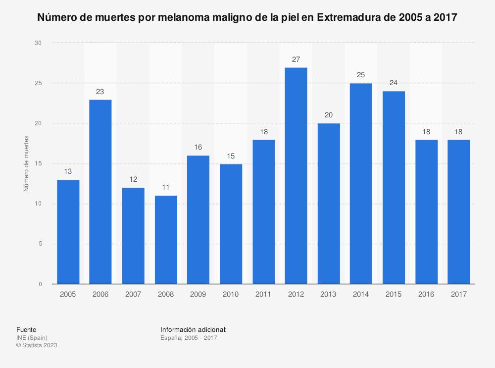 Estadística: Número de muertes por melanoma maligno de la piel en Extremadura de 2005 a 2017 | Statista