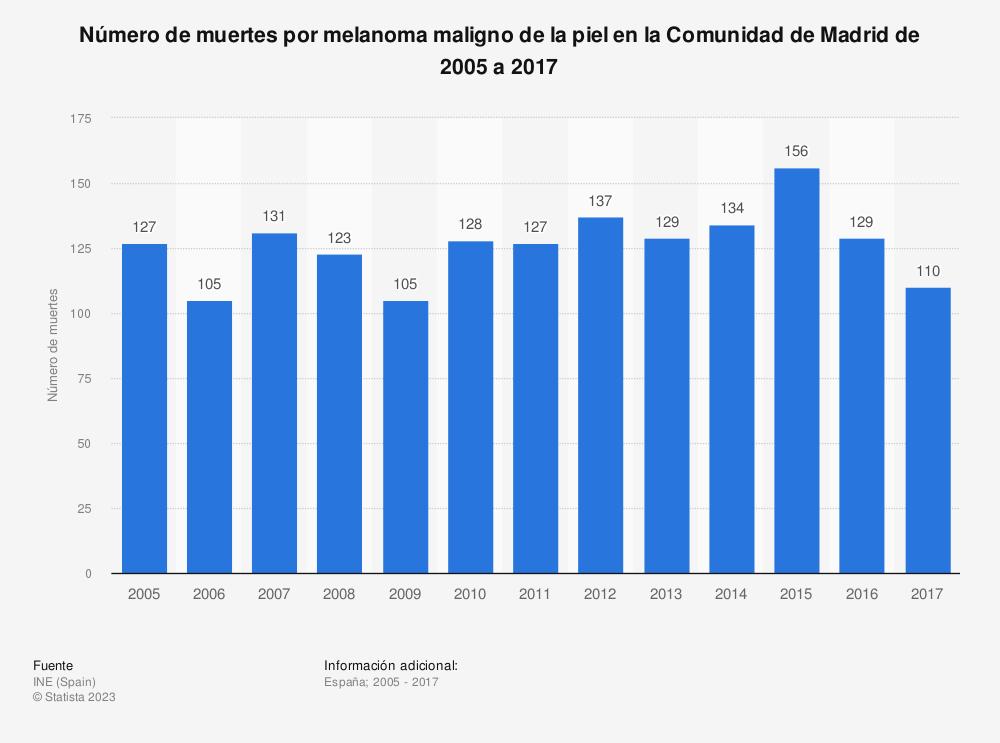 Estadística: Número de muertes por melanoma maligno de la piel en la Comunidad de Madrid de 2005 a 2017 | Statista
