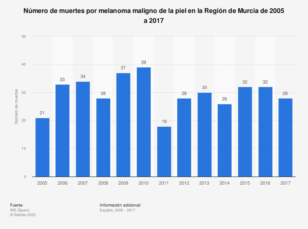 Estadística: Número de muertes por melanoma maligno de la piel en la Región de Murcia de 2005 a 2017 | Statista