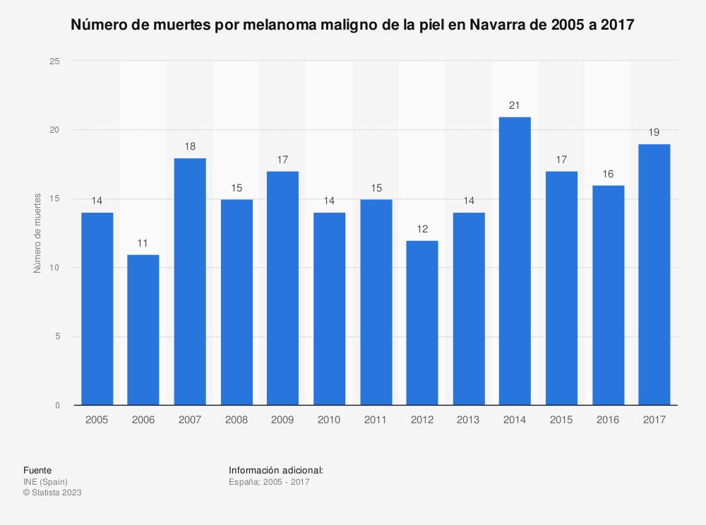 Estadística: Número de muertes por melanoma maligno de la piel en Navarra de 2005 a 2017 | Statista