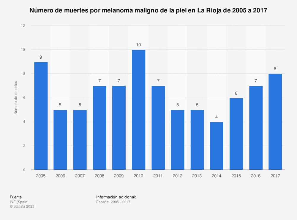 Estadística: Número de muertes por melanoma maligno de la piel en La Rioja de 2005 a 2017 | Statista