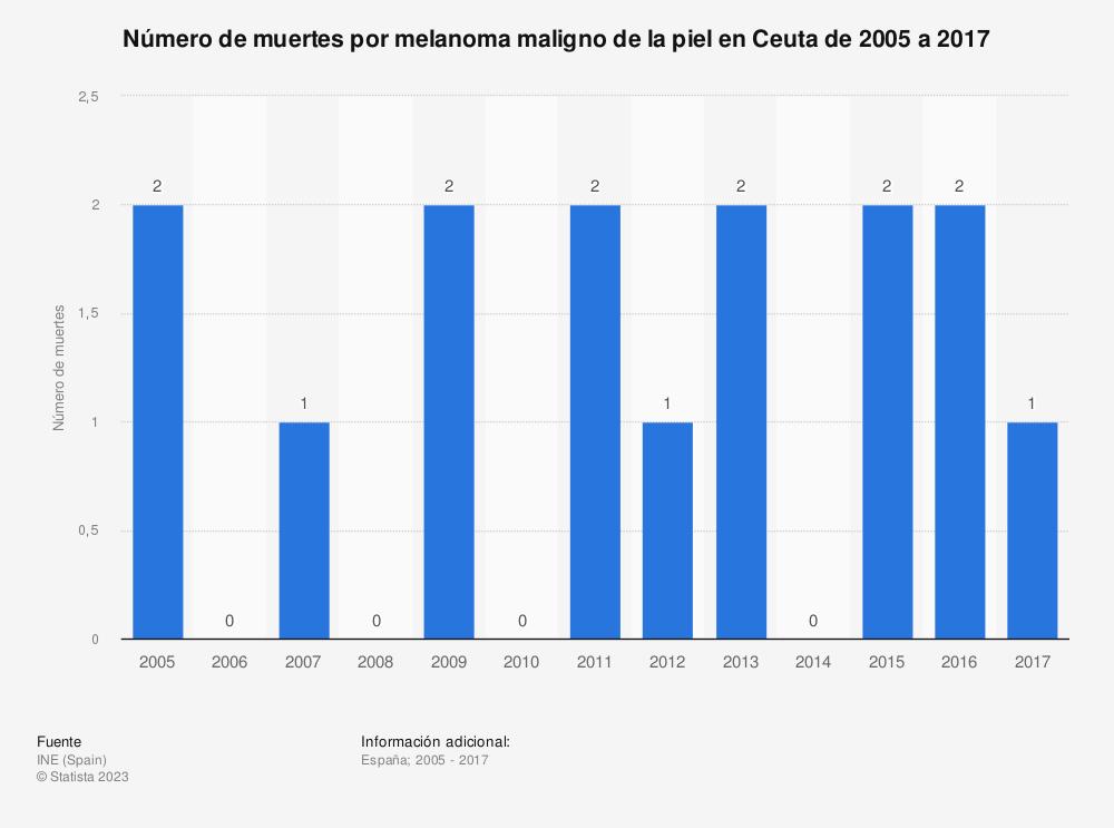 Estadística: Número de muertes por melanoma maligno de la piel en Ceuta de 2005 a 2017 | Statista