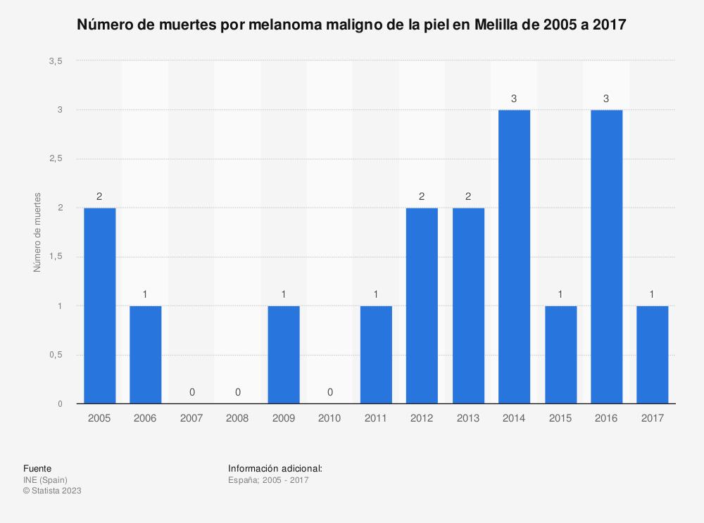 Estadística: Número de muertes por melanoma maligno de la piel en Melilla de 2005 a 2017 | Statista