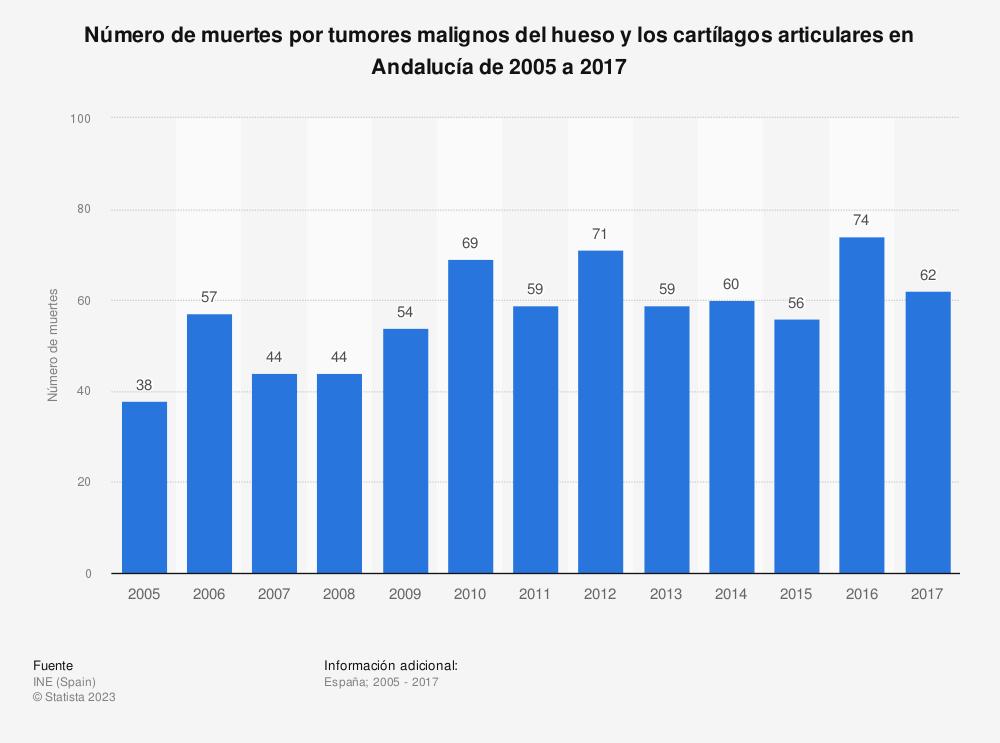 Estadística: Número de muertes por tumores malignos del hueso y los cartílagos articulares en Andalucía de 2005 a 2017 | Statista