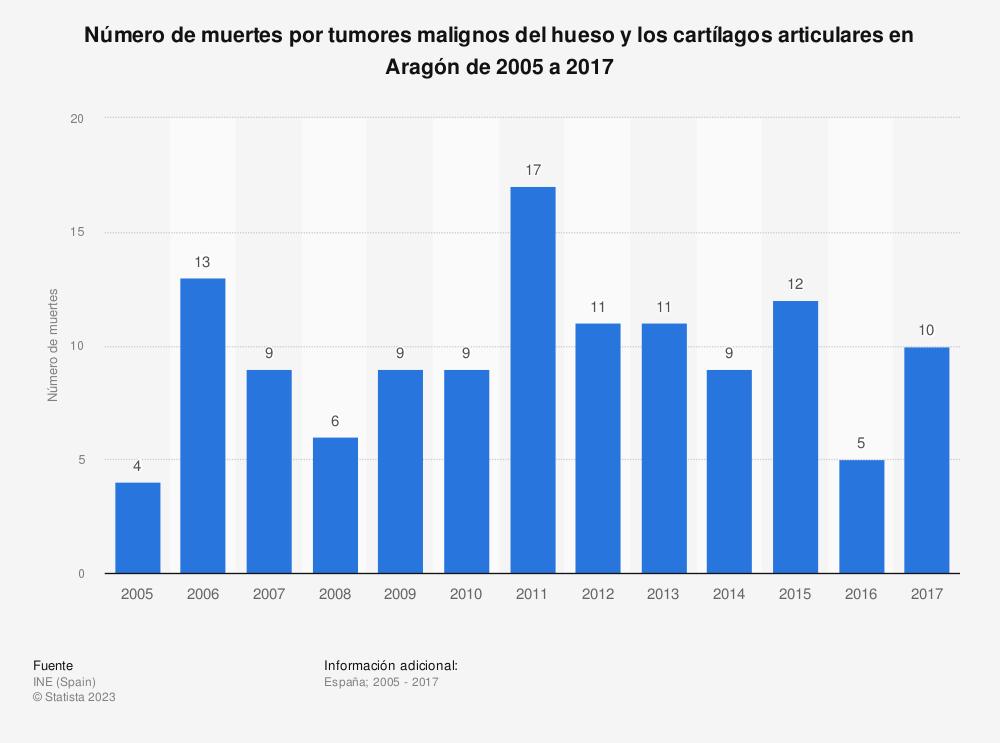 Estadística: Número de muertes por tumores malignos del hueso y los cartílagos articulares en Aragón de 2005 a 2017 | Statista