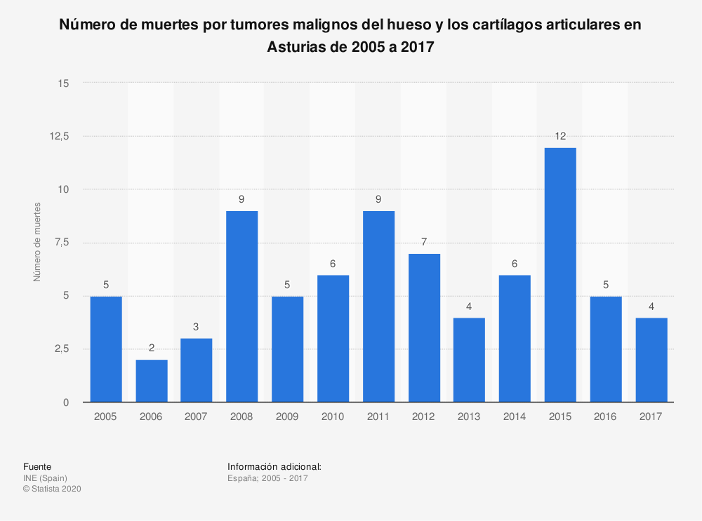 Estadística: Número de muertes por tumores malignos del hueso y los cartílagos articulares en Asturias de 2005 a 2017 | Statista