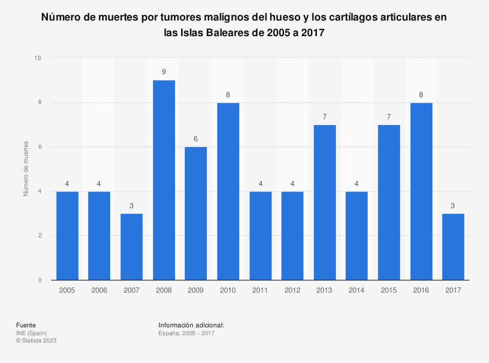 Estadística: Número de muertes por tumores malignos del hueso y los cartílagos articulares en las Islas Baleares de 2005 a 2017 | Statista