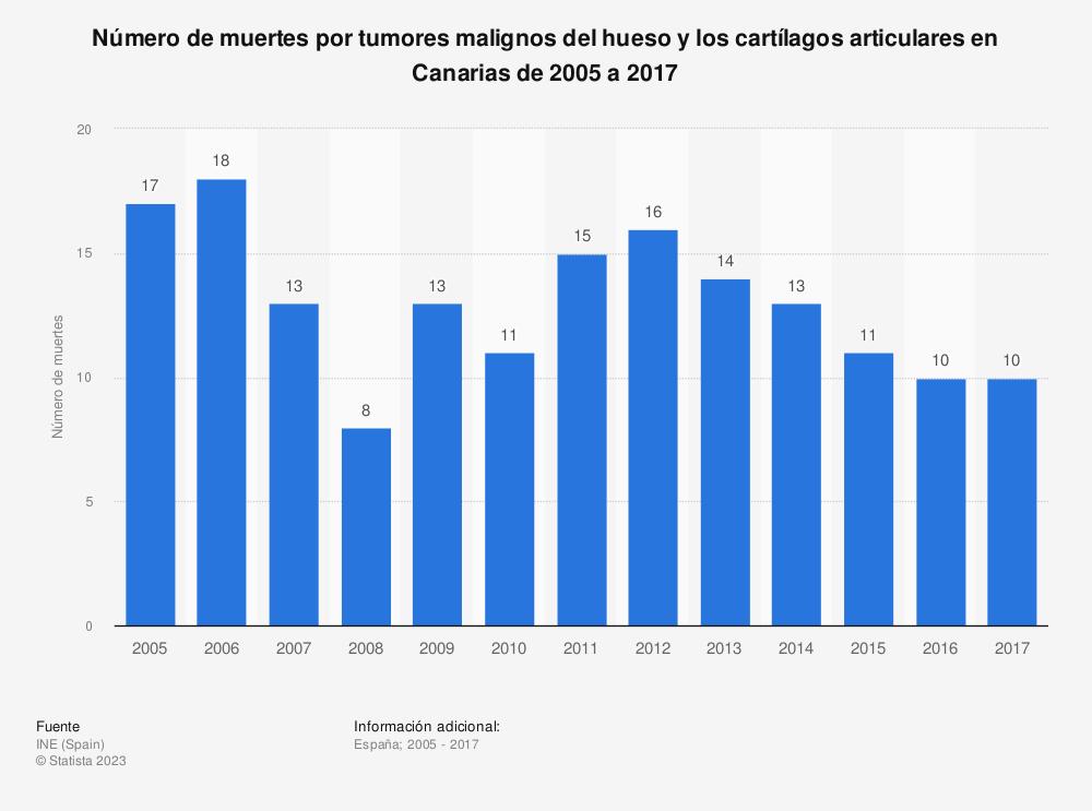 Estadística: Número de muertes por tumores malignos del hueso y los cartílagos articulares en Canarias de 2005 a 2017 | Statista