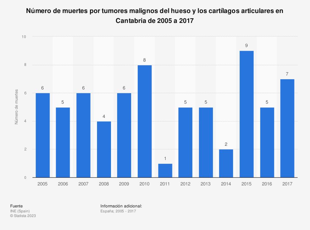 Estadística: Número de muertes por tumores malignos del hueso y los cartílagos articulares en Cantabria de 2005 a 2017 | Statista