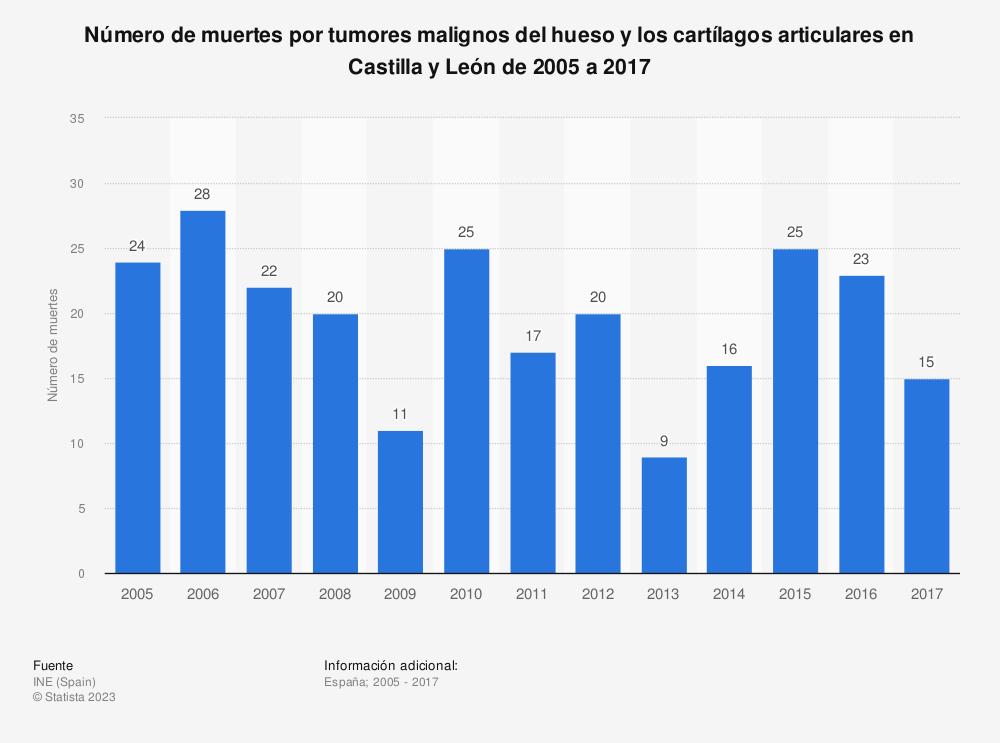 Estadística: Número de muertes por tumores malignos del hueso y los cartílagos articulares en Castilla y León de 2005 a 2017 | Statista
