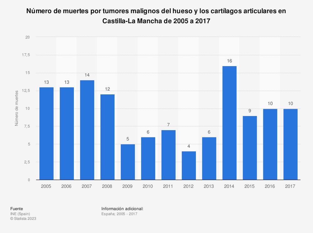 Estadística: Número de muertes por tumores malignos del hueso y los cartílagos articulares en Castilla-La Mancha de 2005 a 2017 | Statista