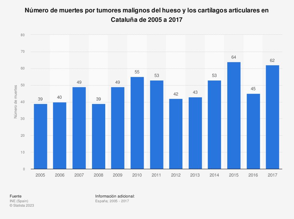 Estadística: Número de muertes por tumores malignos del hueso y los cartílagos articulares en Cataluña de 2005 a 2017 | Statista