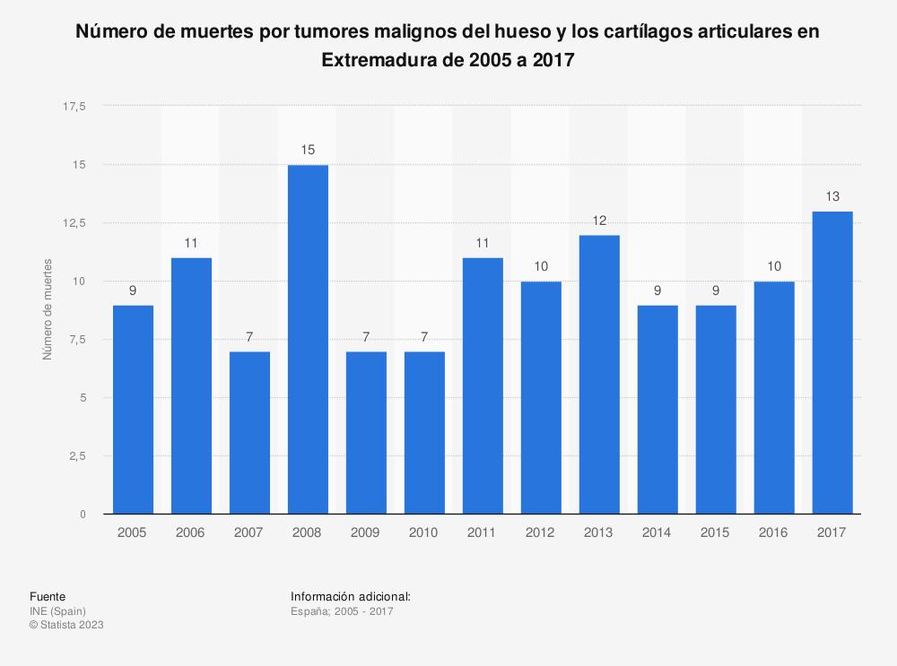 Estadística: Número de muertes por tumores malignos del hueso y los cartílagos articulares en Extremadura de 2005 a 2017 | Statista