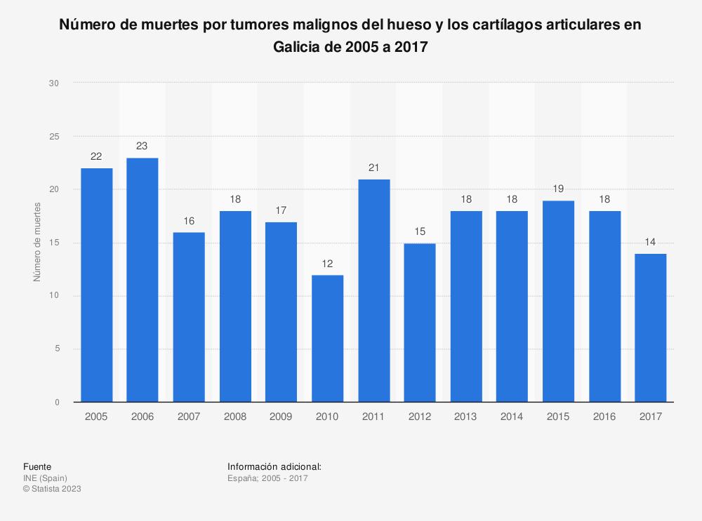 Estadística: Número de muertes por tumores malignos del hueso y los cartílagos articulares en Galicia de 2005 a 2017 | Statista