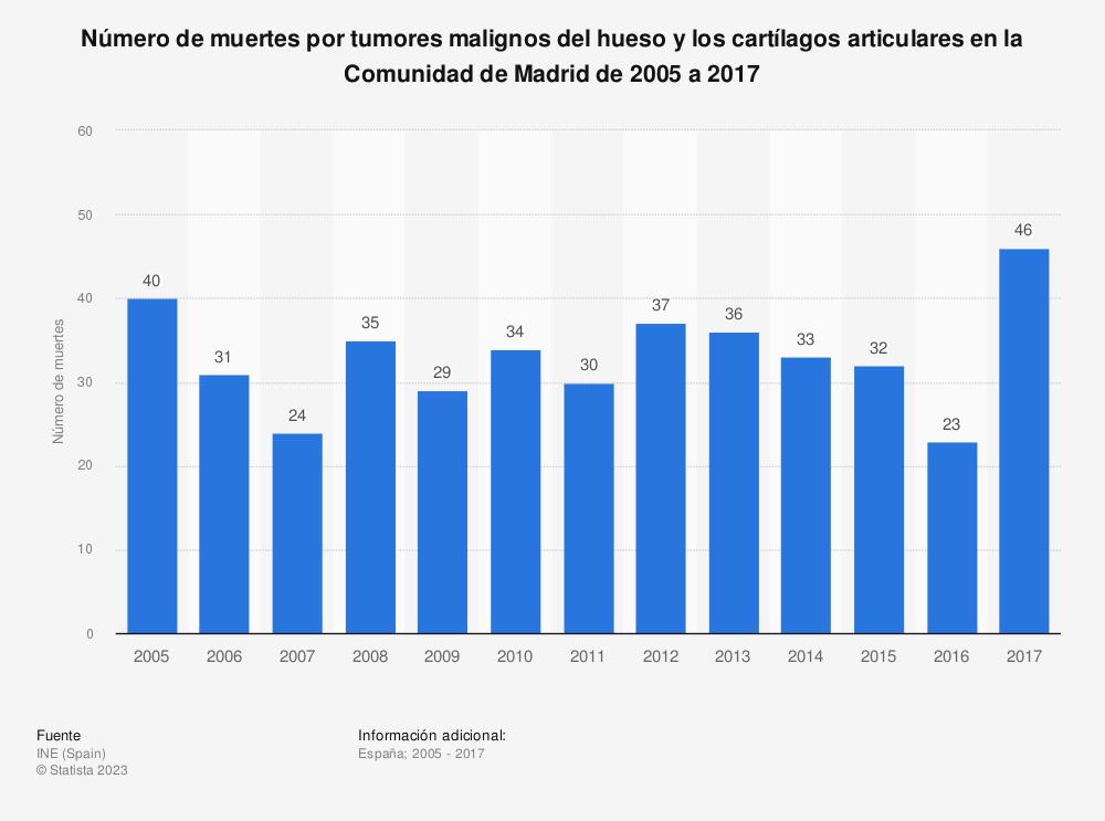 Estadística: Número de muertes por tumores malignos del hueso y los cartílagos articulares en la Comunidad de Madrid de 2005 a 2017 | Statista