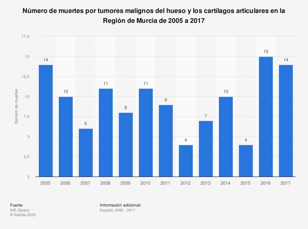 Estadística: Número de muertes por tumores malignos del hueso y los cartílagos articulares en la Región de Murcia de 2005 a 2017 | Statista