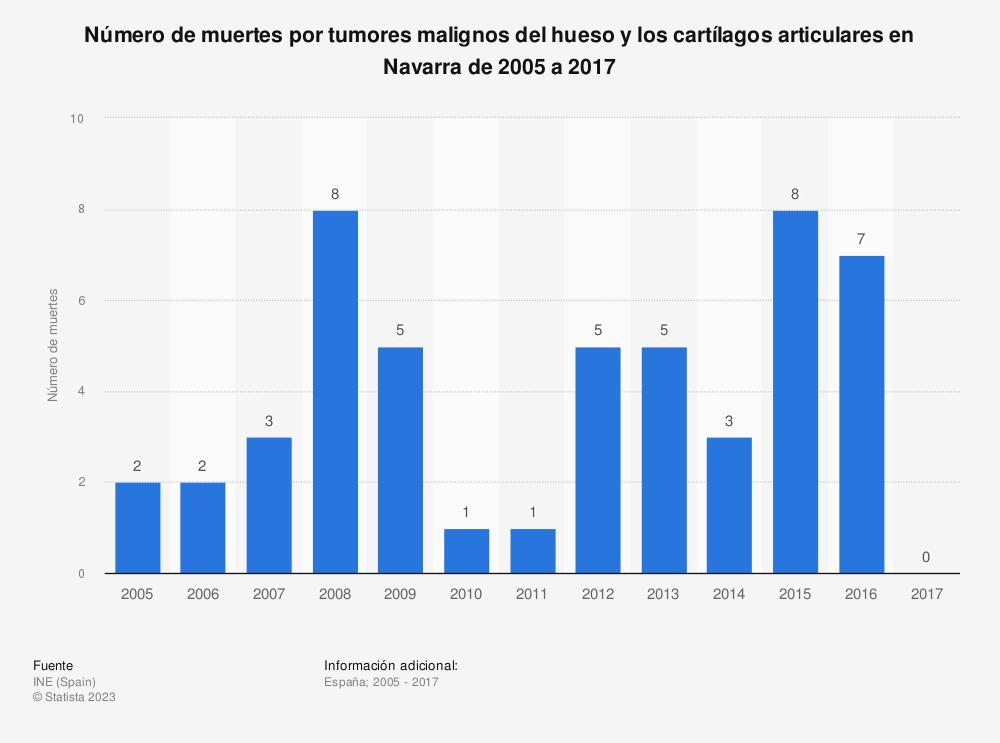 Estadística: Número de muertes por tumores malignos del hueso y los cartílagos articulares en Navarra de 2005 a 2017 | Statista