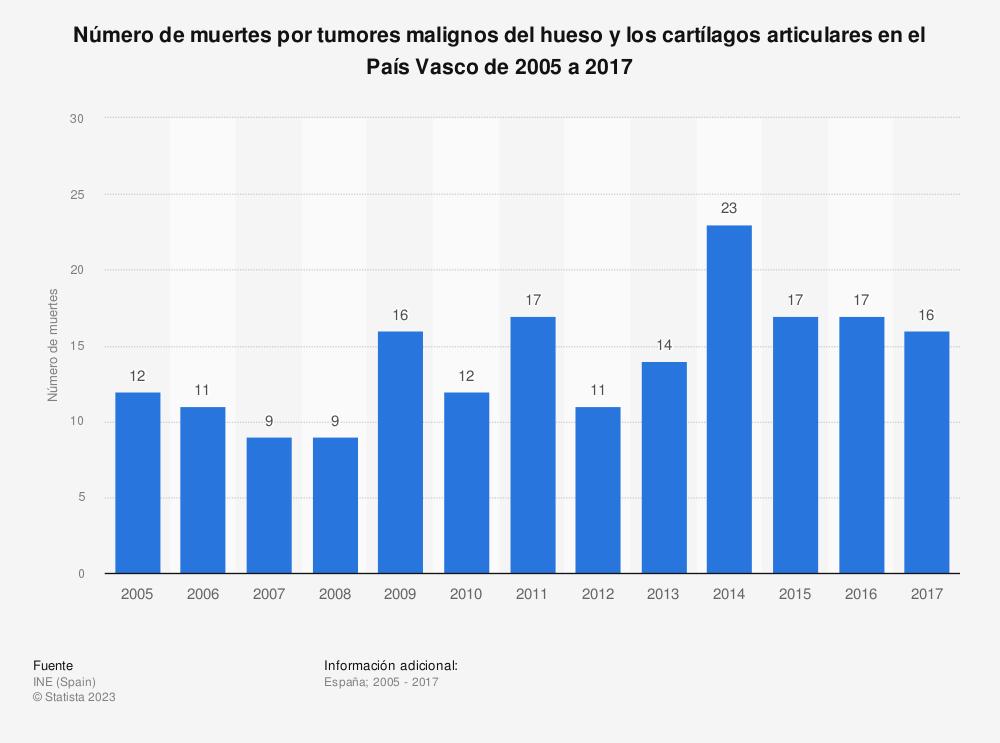 Estadística: Número de muertes por tumores malignos del hueso y los cartílagos articulares en el País Vasco de 2005 a 2017 | Statista