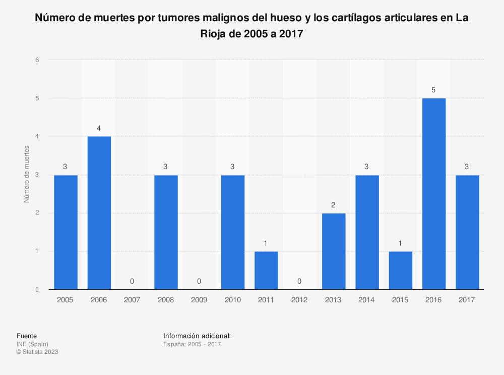Estadística: Número de muertes por tumores malignos del hueso y los cartílagos articulares en La Rioja de 2005 a 2017 | Statista